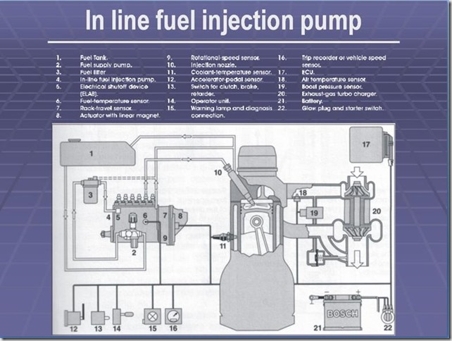 in line fuel injection pump